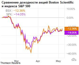 Сравнение динамики акций Boston Scientificc индексом S&P 500