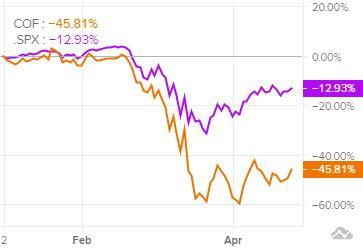 Сравнение динамики акций Capital Onec индексом S&P 500