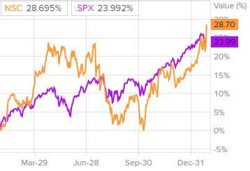 Сравнение динамики акций Norfolk Southern c индексом S&P 500