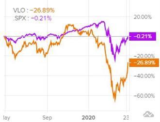 Сравнение динамики акций Valero Energy c индексом S&P 500