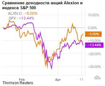 Сравнение доходности акций Alexion Pharmaceuticals и индекса S&P 500