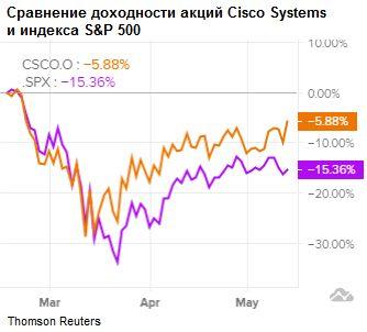 Сравнение доходности акций Cisco Systems и индекса S&P 500