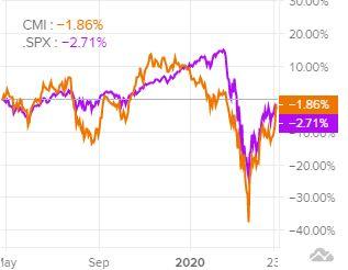 Сравнение доходности акций Cummins и индекса S&P 500