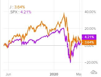 Сравнение доходности акций Jacobs и индекса S&P 500