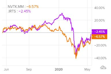 Сравнение доходности акций НОВАТЭК и индекса S&P 500