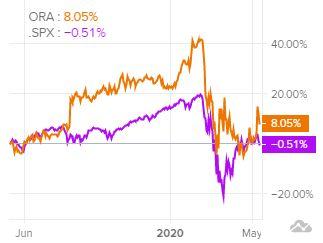 Сравнение доходности акций Ormat Technologies и индекса S&P 500