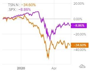Сравнение доходности акций Tyson Foods и индекса S&P 500
