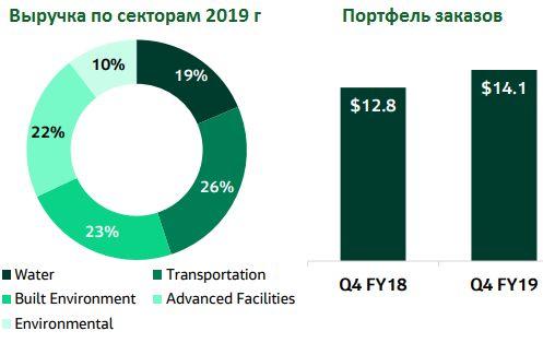 Структура выручки Jacob по секторам 2019