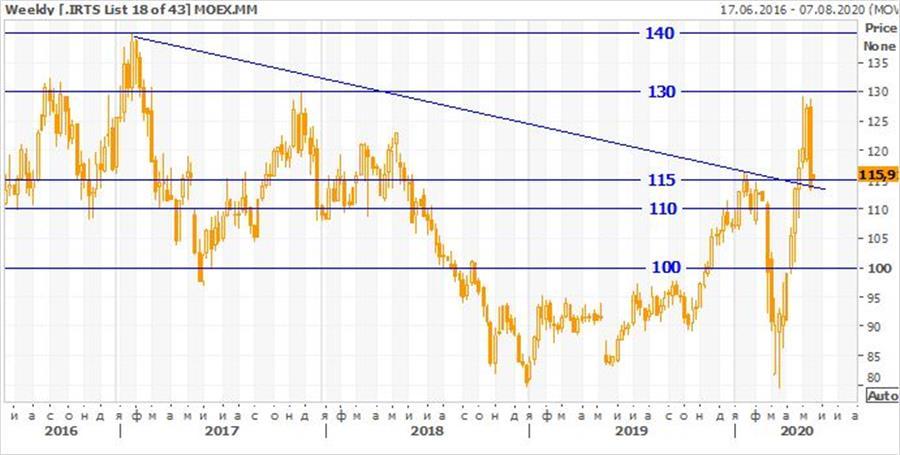 Техническая картина акций Московской биржи