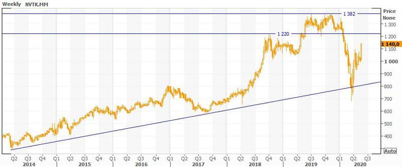 Техническая картина акций НОВАТЭК