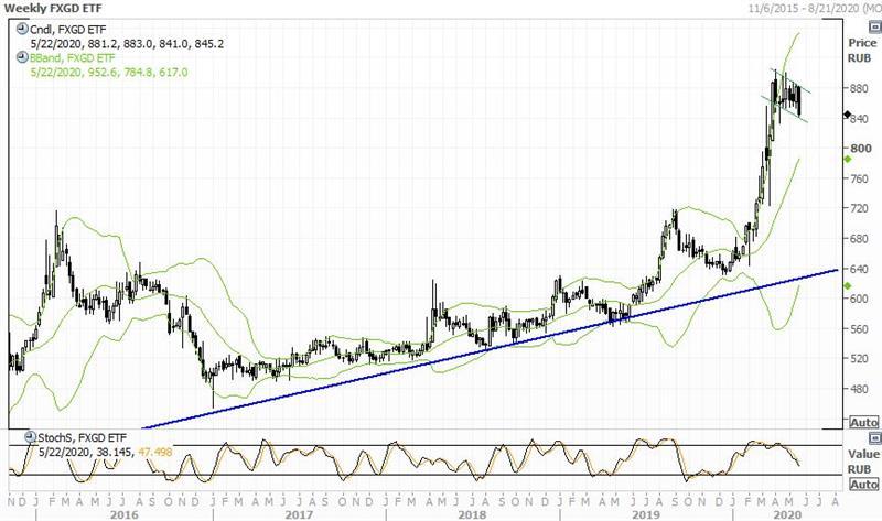 Технический анализ FinEx Gold ETF