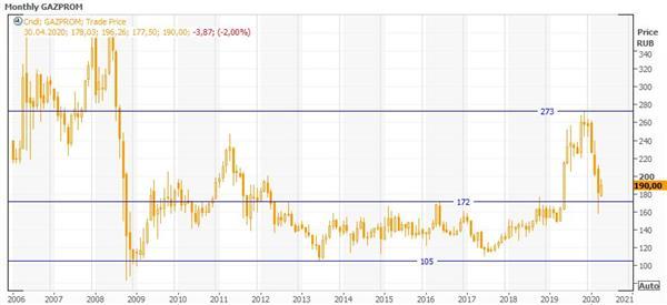 Технический анализ Газпром
