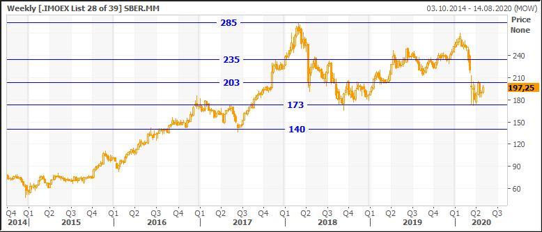 Технический анализ обыкновенных акций Сбербанк