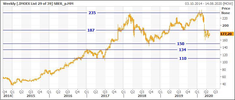 Технический анализ привилегированных акций Сбербанк