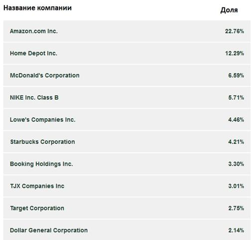 Акции Consumer Discretionary Select Sector SPDR Fund с наиболее высокими долями
