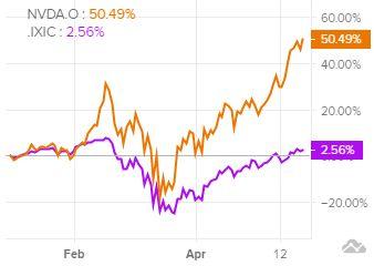 Динамика акций NVIDIA в сравнении с Nasdaq
