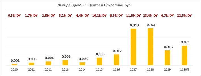 Дивиденды по акциям МРСК Центра и Приволжья за период 2010-2020