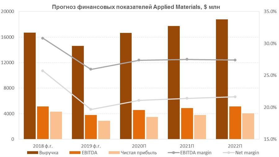 Прогноз финансовых показателей Applied Materials