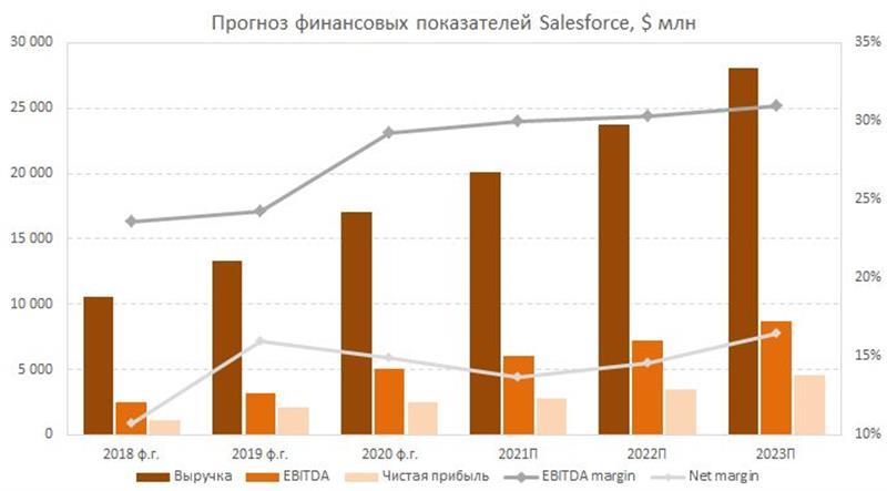Прогноз финпоказателей Salesforce