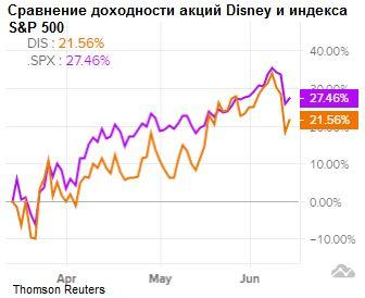 Сравнение доходности акций Disney и индекса S&P 500