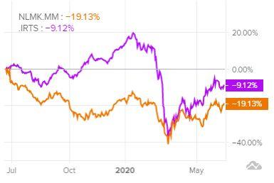 Сравнение доходности акций НЛМК и индекса S&P 500