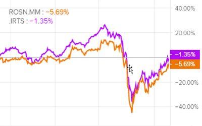 Сравнение доходности акций Роснефти