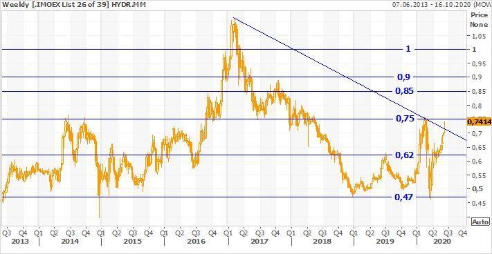 Техническая картина акций РусГидро