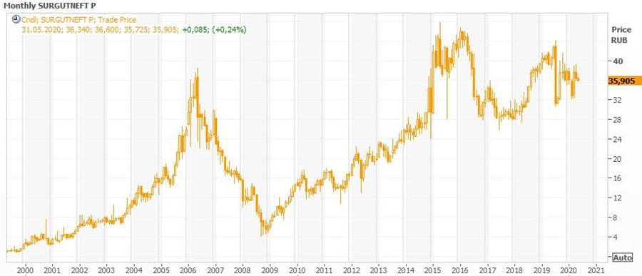 Технический анализ привилегированных акций Сургутнефтегаз