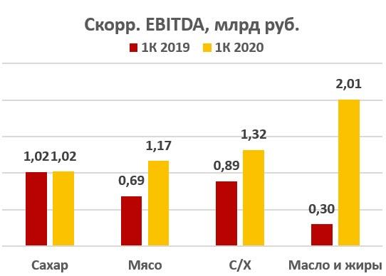 Выручка Русагро EBITDA за период 2019-2020