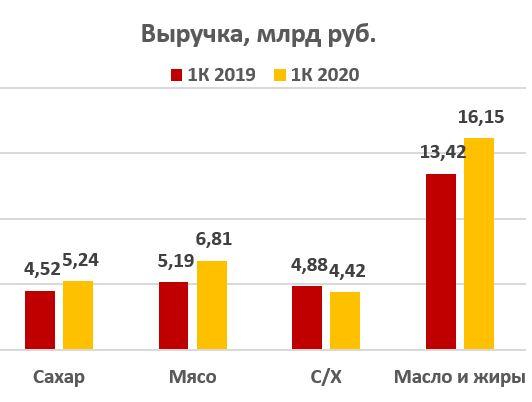 Выручка Русагро за период 2019-2020
