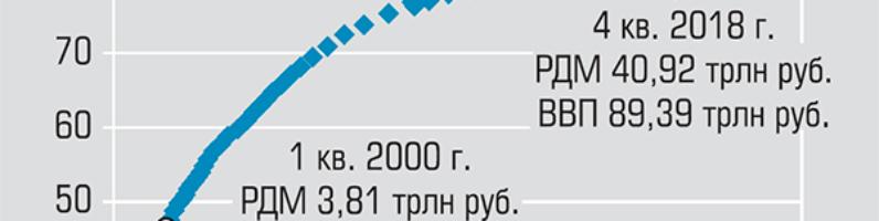 Владимир Митрошин. Россия (январь-апрель): ВВП минус 0.34%