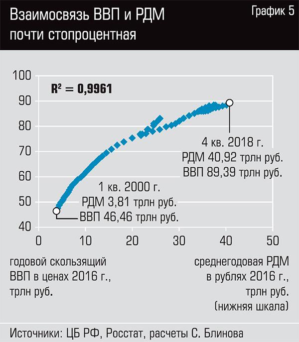 Взаимосвязь ВВП и РДМ