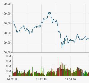 Акции всех алмазодобывающих компаний