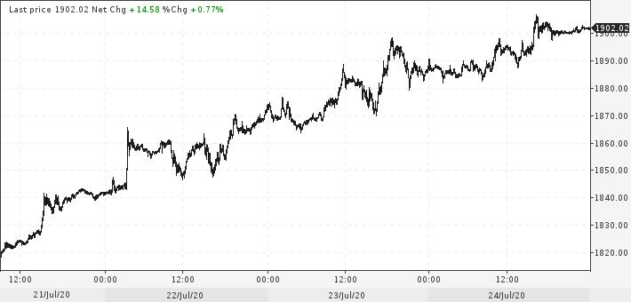 Цена золота на спотов рынке