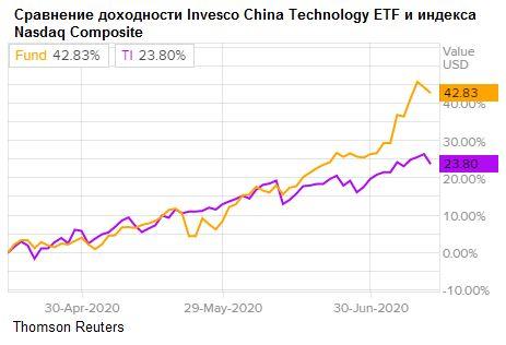 Динамика акций Invesco China Technology в сравнении с Nasdaq