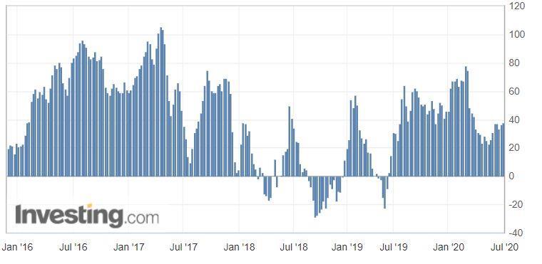 Динамика нетто открытых позиций спекулянтов по фьючерсам на серебро CFTC за неделю