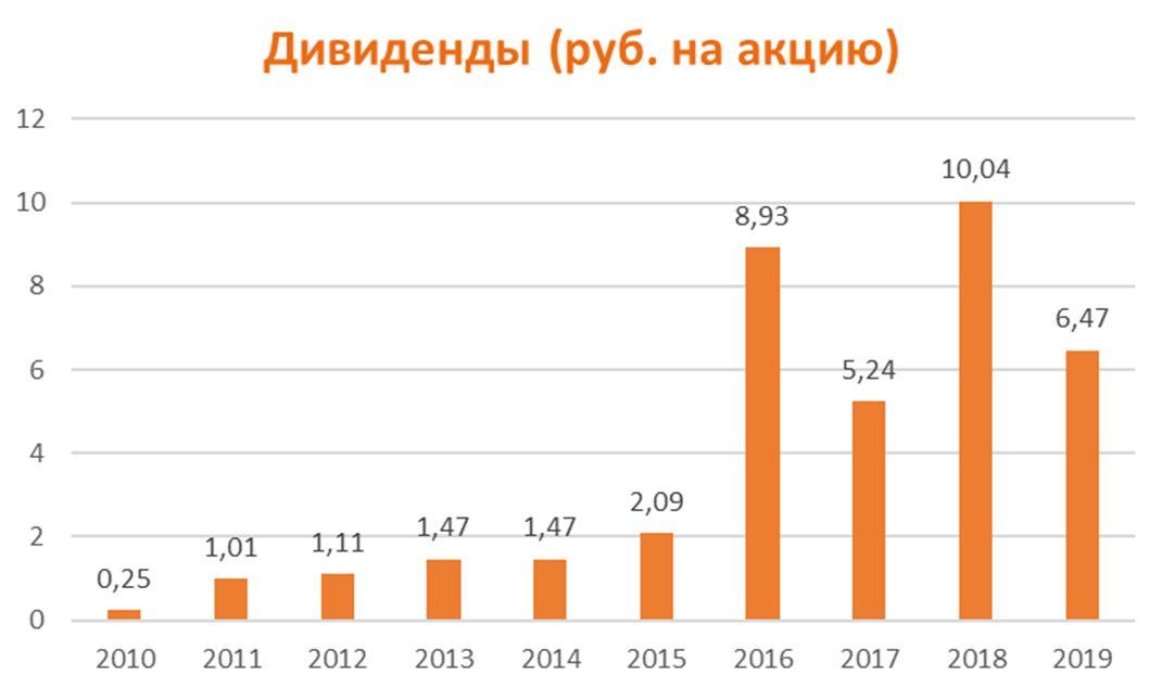 Дивиденды по акциям АЛРОСА за период 2010-2019