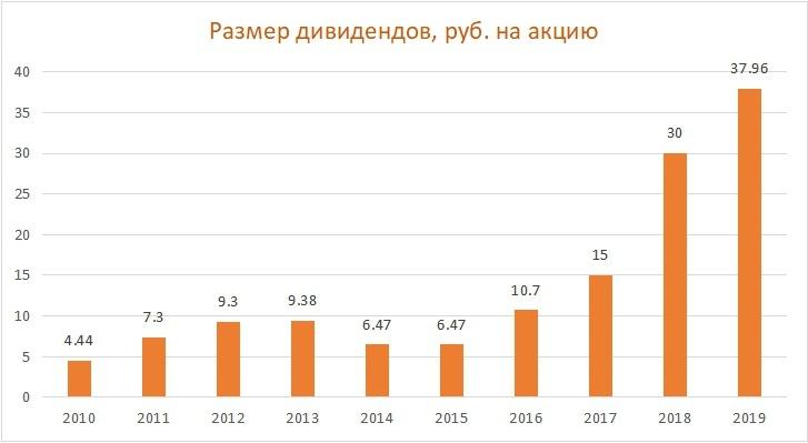 Дивиденды по акциям Газпром нефть за период 2010-2019