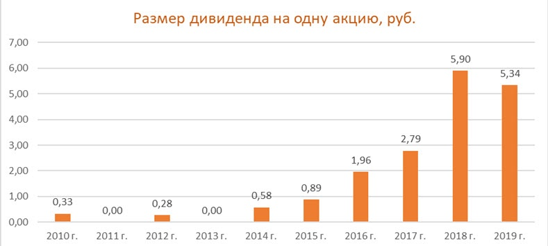 Дивиденды по акциям ММК за период 2010-2019