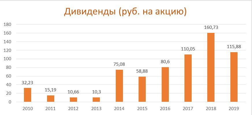 Дивиденды по акциям Северсталь за период 2010-2019