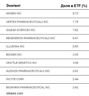 Компании с наибольшей долей в iShares Nasdaq Biotechnology ETF
