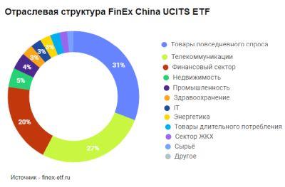 Отраслевая структура FinEx China UCITS ETF