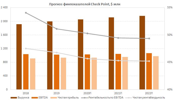 Прогноз финпоказателей Check Point