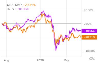 Сравнение доходности акций АЛРОСА и индекса S&P 500