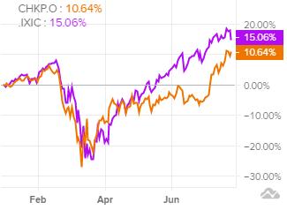 Сравнение доходности акций Check Point и индекса S&P 500