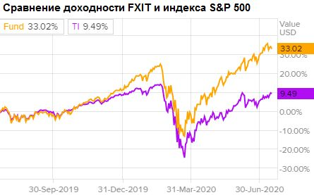 Сравнение доходности акций FinEx USA IT ETF и индекса S&P 500