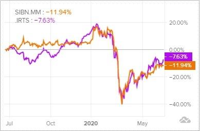Сравнение доходности акций Газпром нефть и индекса S&P 500