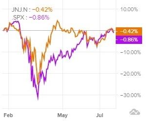 Сравнение доходности акций Johnson & Johnson и индекса S&P 500 за последние 6 месяцев