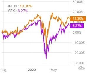 Сравнение доходности акций Johnson & Johnson и индекса S&P 500