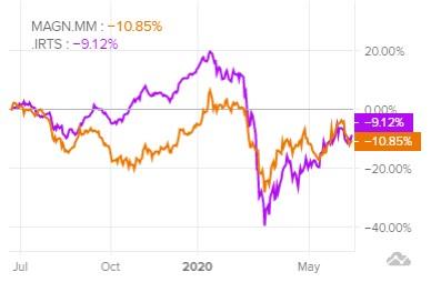 Сравнение доходности акций ММК и индекса S&P 500